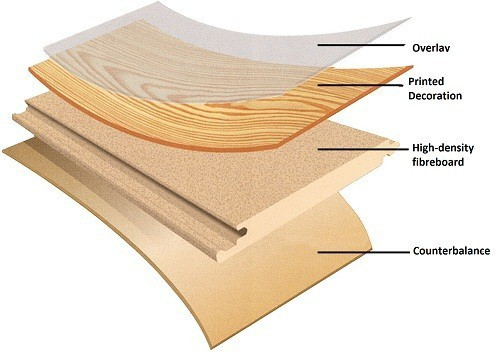 Structure of Laminate Layers